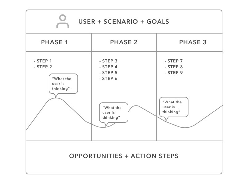 how to create a user journey map
